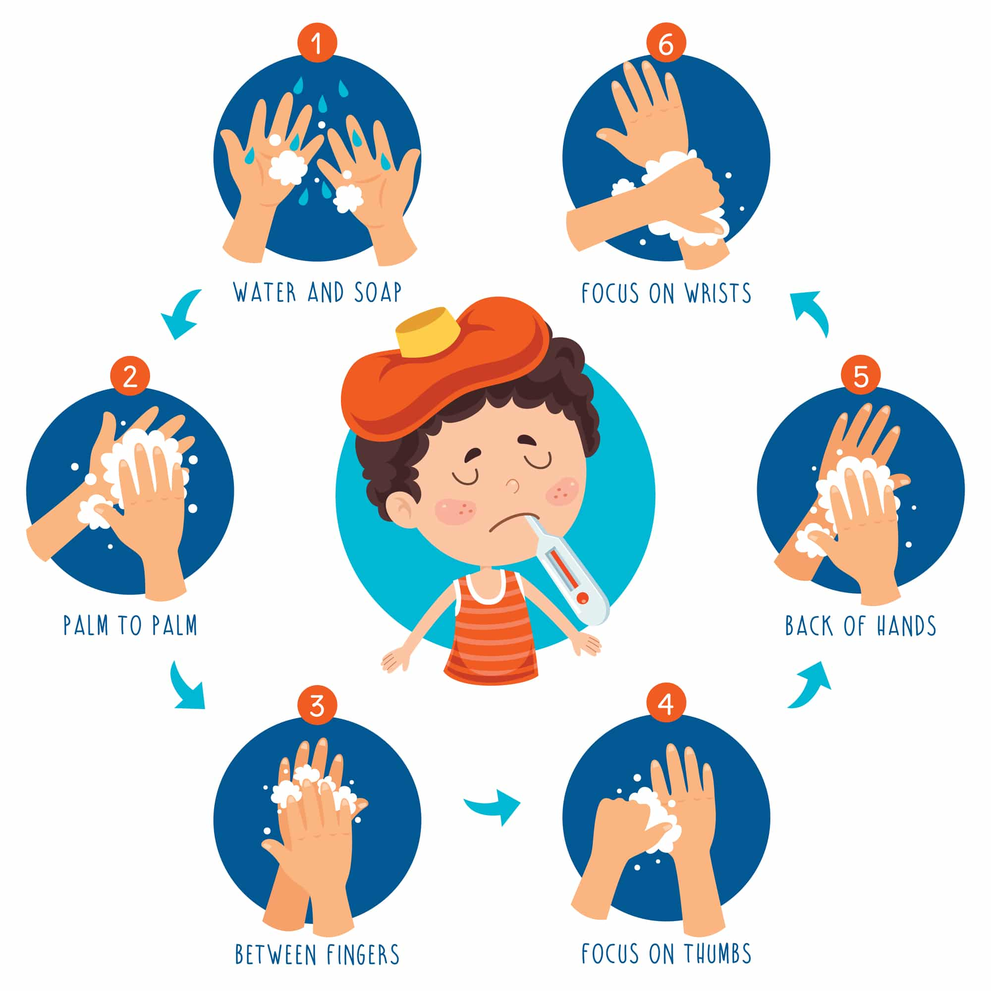 a guide to washing your hands to prevent the spread of the flu. Use water and soap. Start palm to palm, then focus between your fingers, your thumbs, the back of your hands, and your wrists